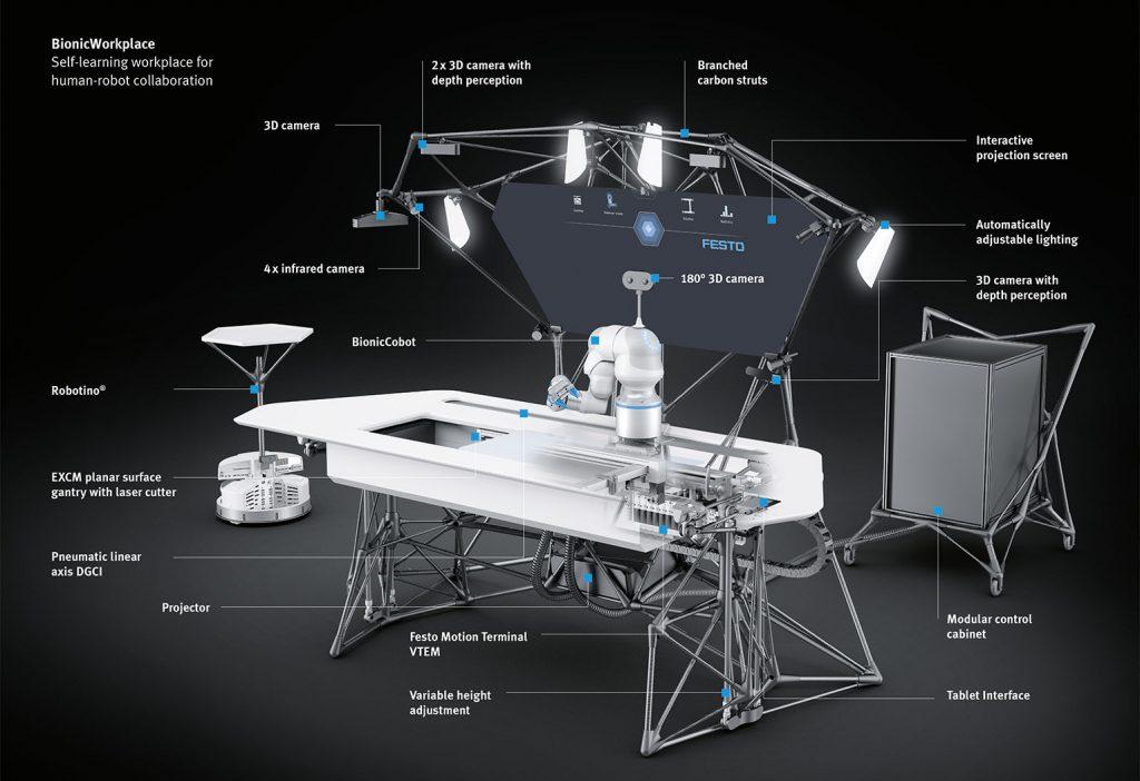 بخشهای مختلف سیستم رباتیک تعامل بین انسان و سیستم رباتیک BionicWorkplace