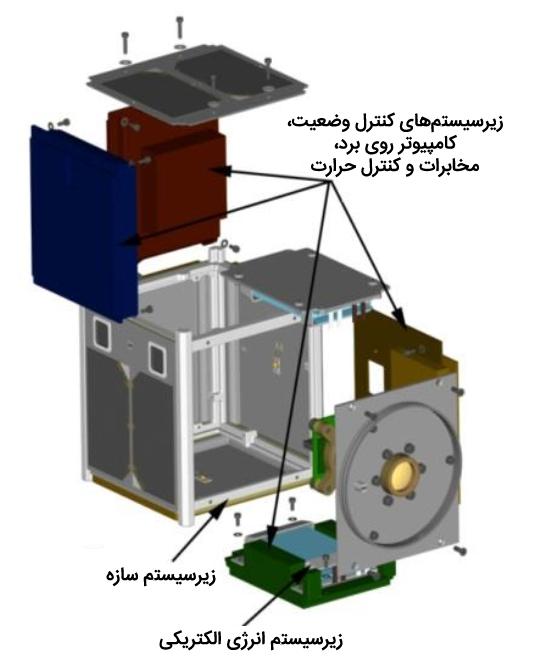 نمونهای ساده شده از زیرسیستمهای یک تاسواره نوع U1